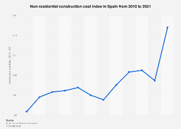 Construction industry: non-residential building cost index in Spain between 2010-2018