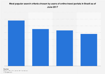 Brazil: preferred search criteria by users of online travel portals as of 2017