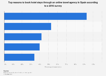 Reasons to make reservations for hotels in online travel agencies Spain 2016