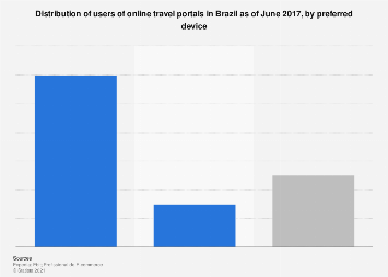 Brazil: distribution of users of online travel portals as of 2017, by device