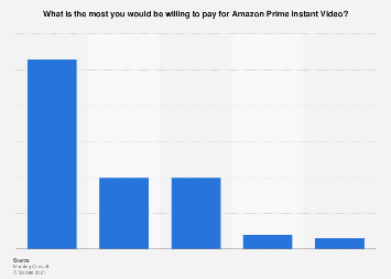 Price consumers are willing to pay for Amazon Prime Instant Video U.S. 2017