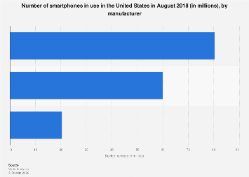 Smartphone users in the U.S. 2017, by manufacturer
