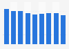 Metal partition sales volume in Japan 2012-2017