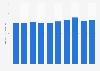 Metal partition sales value in Japan 2012-2018