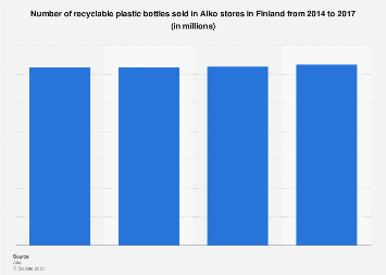 Number of recyclable plastic bottles sold in Alko stores in Finland 2014-2017