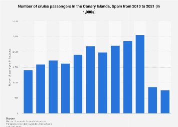 Annual cruise passenger numbers in the Canary Islands 2006-2016