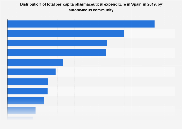 Share of total per capita pharmaceutical expenditure in Spain in 2018, by region