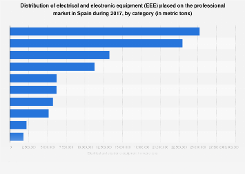 Electrical and electronic devices put on the professional market in Spain 2015