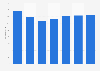 Radio industry turnover Spain 2011-2016