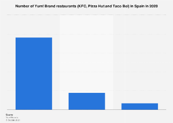 yum brands overview Yum china to report third quarter 2017 financial results on october 5,  yum china to report third quarter 2017 financial results on  a licensee of yum brands.