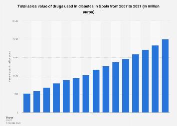 Sales value of drugs used in diabetes in Spain 2004-2015