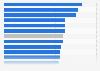 Companies using Internet servers by region in Spain 2016