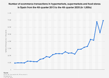 Supermarkets and food stores: e-commerce transactions Spain 2016