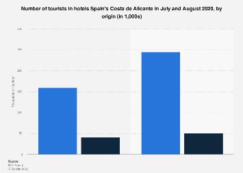 Costa Blanca: tourists in hotels according to origin 2016 summer