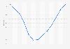 House price index in Ceuta 2008-2017