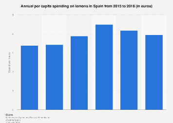 Expenditure per capita in lemons Spain 2013-2016