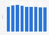Audience share of Mediaset España 2013-2017