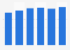 Paradores de Turismo: number of restaurant clients Spain 2014-2017