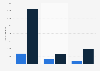 Health and beauty franchises: establishments in Spain in 2015, by branch and type
