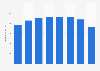 Mediaset España net advertising revenues 2013-2017