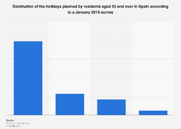 Destination of the holidays planned by the inhabitants of 55 years or more Spain 2016