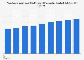 Italy: share of people aged 30-34 with university education in 2010-2016