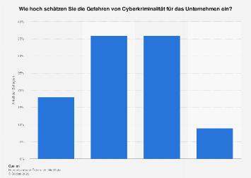 Umfrage zu den Gefahren von Cyberkriminalität für das Unternehmen in Österreich 2017
