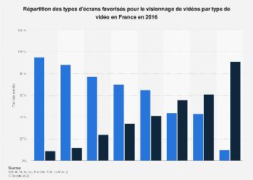 Types d'écrans favorisés pour le visionnage de vidéos en France 2016
