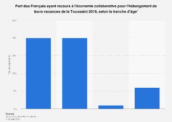 Hébergement de vacances : âge moyen des Français ayant recours au collaboratif 2018