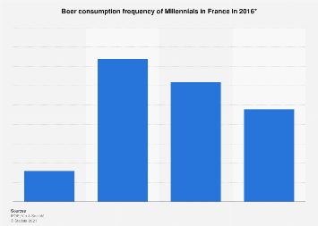 Frequency of beer consumption of millennials in France 2016