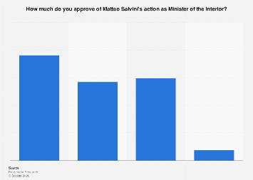 Italy: opinion on Matteo Salvini's actions as Minister of Interior in 2018
