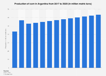 Argentina: crop production volume of corn 2016-2026