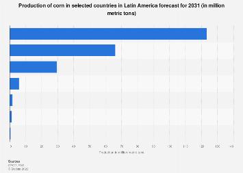 Latin America: crop production volume of corn 2026