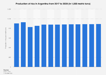 Argentina: crop production volume of rice 2016-2026