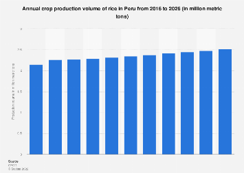 Peru: crop production volume of rice 2016-2026
