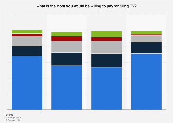 Price consumers are willing to pay for Sling TV U.S. 2017, by ethnicity