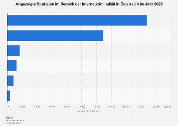 Umfrage zum Vertrauen in die Datensicherheit bei Onlineshops in Österreich 2017