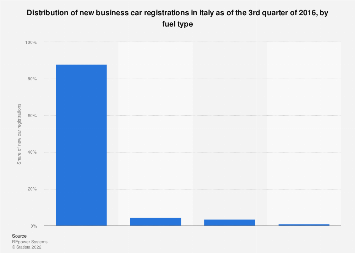 Italy: new business car registrations Q3 2016, by fuel type