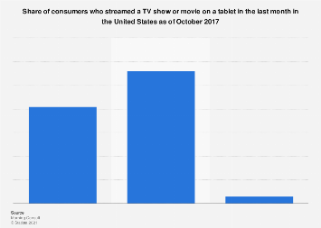 Consumers who streamed a show/movie on a tablet last month in the U.S. 2017