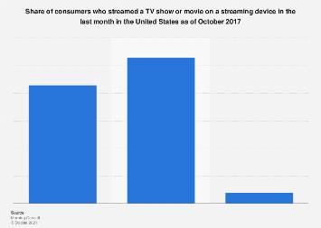 Consumers who streamed a show/movie on a streaming device last month in the U.S. 2017