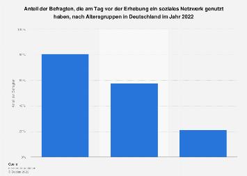 Tagesreichweite von sozialen Netzwerken nach Altersgruppen in Deutschland 2018