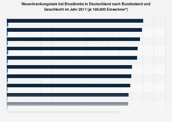 Neuerkrankungsrate bei Brustkrebs nach Bundesland und Geschlecht 2014