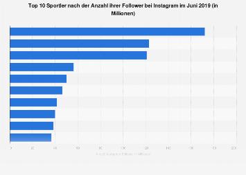 Ranking der beliebtesten Sportler nach der Anzahl der Follower auf Instagram 2019