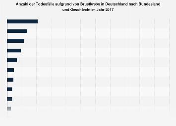 Anzahl der Todesfälle aufgrund von Brustkrebs nach Bundesland und Geschlecht 2015