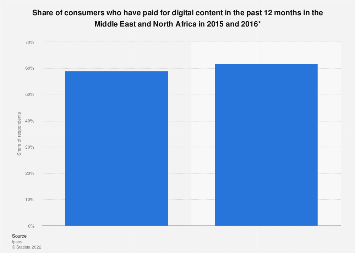 Consumers who have paid for digital content in the past year in MENA 2015-2016