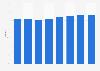 Hotel bedroom occupancy rates in the Estonia 2012-2017