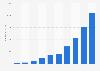 Umsätze mit Werbung in Podcasts in den USA bis 2017