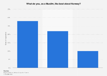 Survey among Muslims on thing they like best about Norway 2016
