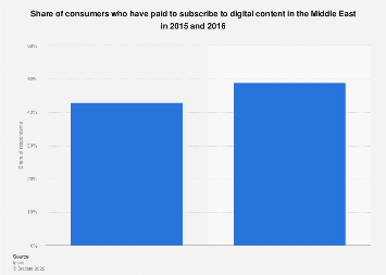 Consumers who have paid for digital content subscriptions in Middle East 2015-2016