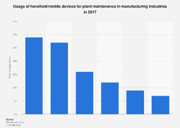 Use of handheld/mobile devices: plant maintenance in manufacturing industries 2017